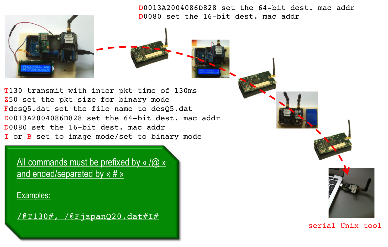 Multimedia Transmission On Wireless Sensor Networks Image And Audio Sd Shield Arduino Schematic 1 Source Node